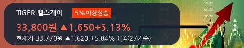 [한경로보뉴스] 'TIGER 헬스케어' 5% 이상 상승, 대형 증권사 매수 창구 상위에 등장 - 메리츠, 삼성증권 등