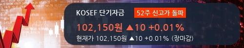 [한경로보뉴스] 'KOSEF 단기자금' 52주 신고가 경신, 전일보다 거래량 증가. 전일 124%수준