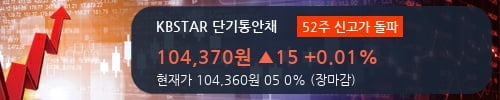 [한경로보뉴스] 'KBSTAR 단기통안채' 52주 신고가 경신, 거래 위축, 전일보다 거래량 대폭 감소. 13.9만주거래