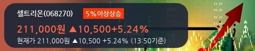 [한경로보뉴스] '셀트리온' 5% 이상 상승, 숨고르기 3분기  - 케이프투자증권, BUY(유지)