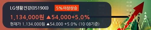 [한경로보뉴스] 'LG생활건강' 5% 이상 상승, 외국계 증권사 창구의 거래비중 25% 수준