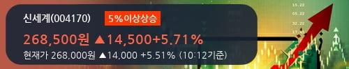 [한경로보뉴스] '신세계' 5% 이상 상승, 눈높이 하향 조정 - 현대차증권, BUY
