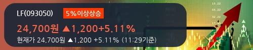 [한경로보뉴스] 'LF' 5% 이상 상승, 전일 외국인 대량 순매수