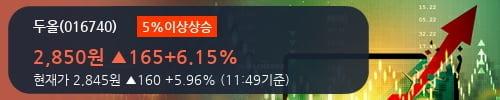 [한경로보뉴스] '두올' 5% 이상 상승, 주가 5일 이평선 상회, 단기·중기 이평선 역배열