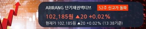 [한경로보뉴스] 'ARIRANG 단기채권액티브' 52주 신고가 경신, 전형적인 상승세, 단기·중기 이평선 정배열