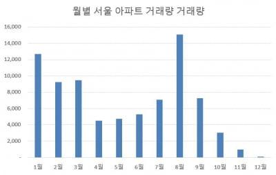 서울 아파트 거래량 급감…강남은 '반토막'