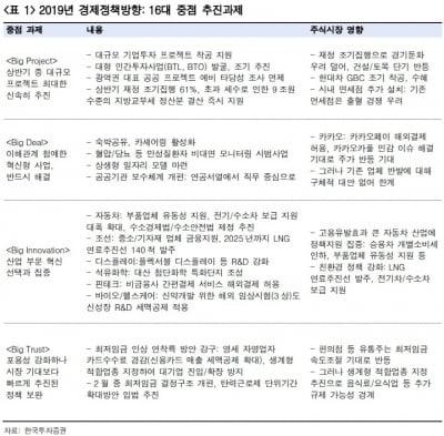 """""""수출주보다는 내수주…건설·유통 등 정책수혜주 관심"""""""