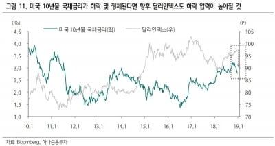 """""""달러 약세 전환 가능성…삼성SDI 등 성장주 관심""""-하나"""