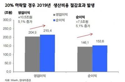 """""""유가 하락·중국 정책…국내 증시, 내년 실적 개선 기대"""""""