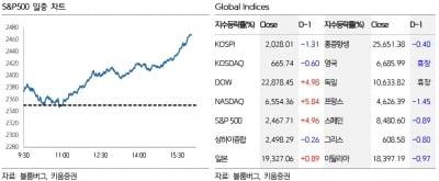 """""""美 소비 증가·백악관 파월 신임, 한국 증시에 긍정적"""""""