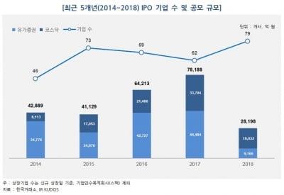 올해 신규 IPO 기업, 공모가보다 7.56% 상승…현대사료 197% 폭등