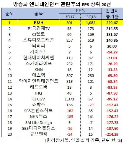 3Q 순이익 증가율 1위 방송ㆍ엔터테인먼트주는 KMH
