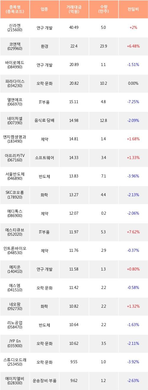 [한경로보뉴스] 전일, 외국인 코스닥에서 신라젠(+2%), 코엔텍(+6.48%) 등 순매수