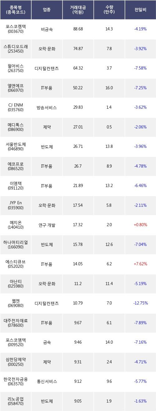 [한경로보뉴스] 전일, 기관 코스닥에서 포스코켐텍(-4.19%), 스튜디오드래곤(-3.92%) 등 순매도