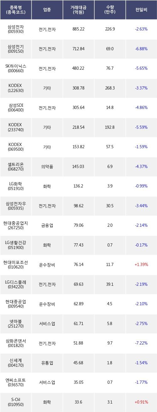 [한경로보뉴스] 전일, 거래소 기관 순매도상위에 전기,전자 업종 7종목