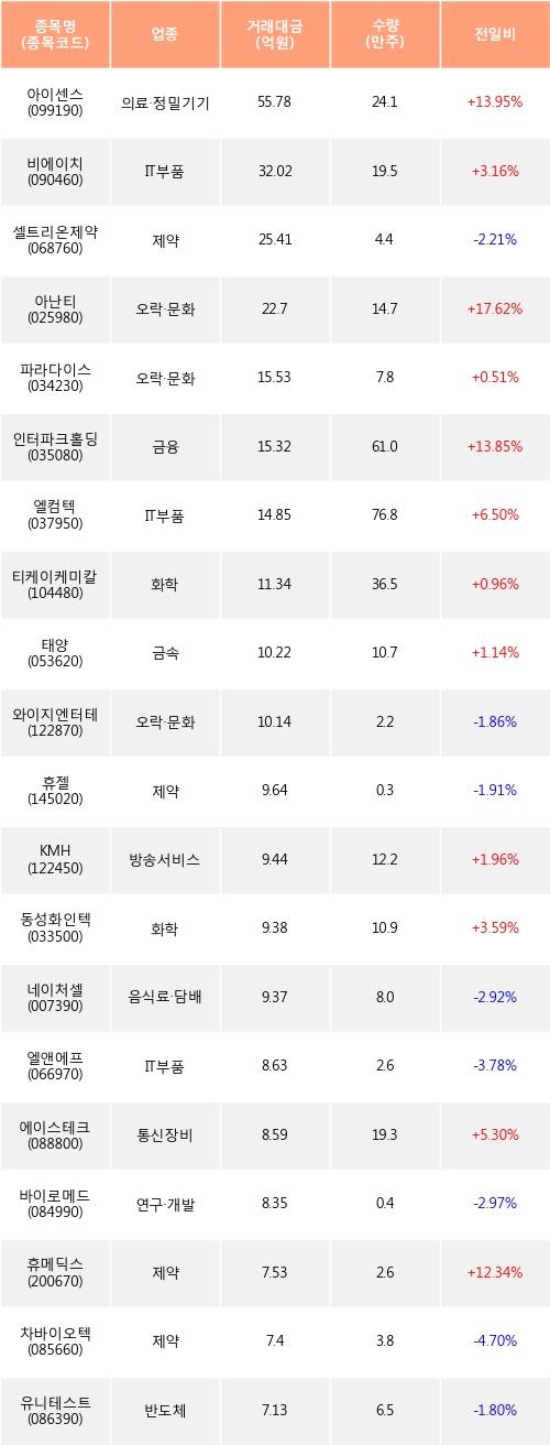 [한경로보뉴스] 전일, 외국인 코스닥에서 아이센스(+13.95%), 비에이치(+3.16%) 등 순매수