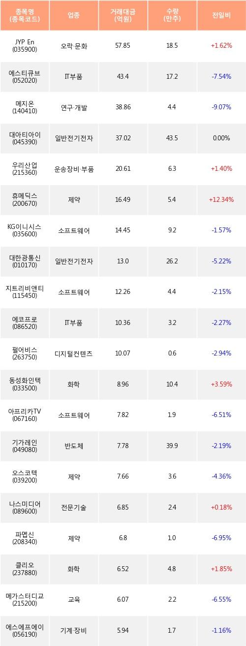 [한경로보뉴스] 전일, 코스닥 기관 순매수상위에 제약 업종 3종목