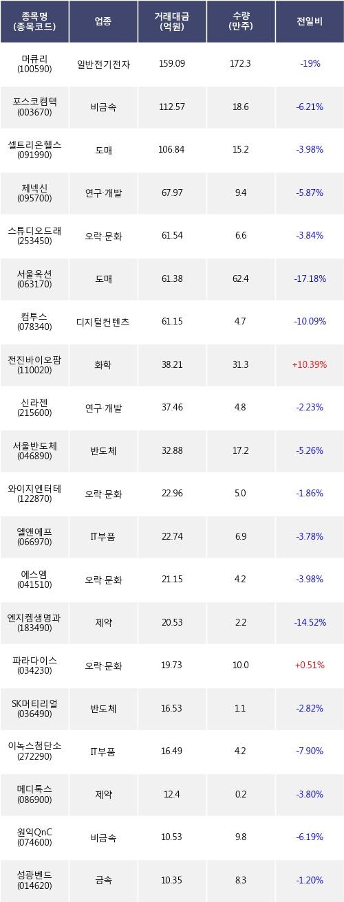 [한경로보뉴스] 전일, 기관 코스닥에서 머큐리(-19%), 포스코켐텍(-6.21%) 등 순매도