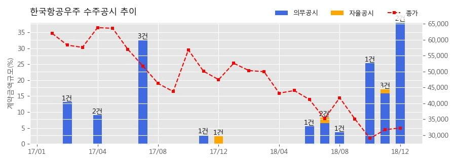 [한경로보뉴스] 한국항공우주 수주공시 - 의무후송전용헬기 항공기 등 16항목 2,032.6억원 (매출액대비 9.8%)