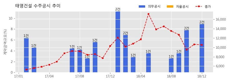 [한경로보뉴스] 태영건설 수주공시 - 용인8구역 주택재개발정비사업 1,932.9억원 (매출액대비 5.9%)