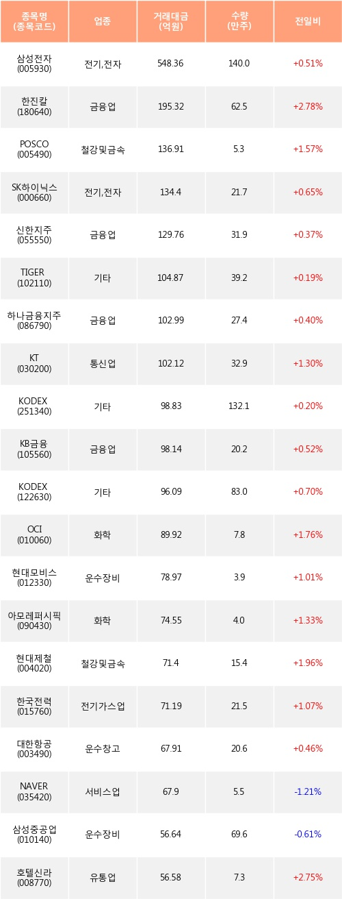 [한경로보뉴스] 전일, 기관 거래소에서 삼성전자(+0.51%), 한진칼(+2.78%) 등 순매수