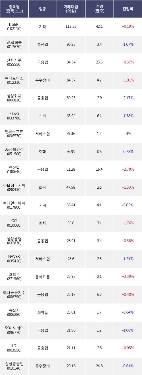 [한경로보뉴스] 전일, 외국인 거래소에서 TIGER 200(+0.19%), SK텔레콤(-1.07%) 등 순매도