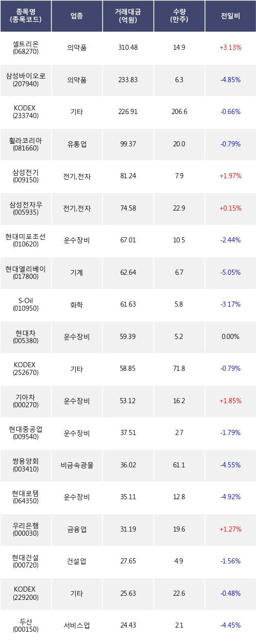 [한경로보뉴스] 전일, 기관 거래소에서 셀트리온(+3.13%), 삼성바이오로직스(-4.85%) 등 순매도
