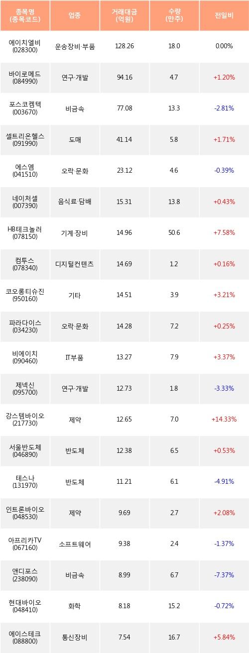 [한경로보뉴스] 전일, 외국인 코스닥에서 에이치엘비(0.00%), 바이로메드(+1.2%) 등 순매수