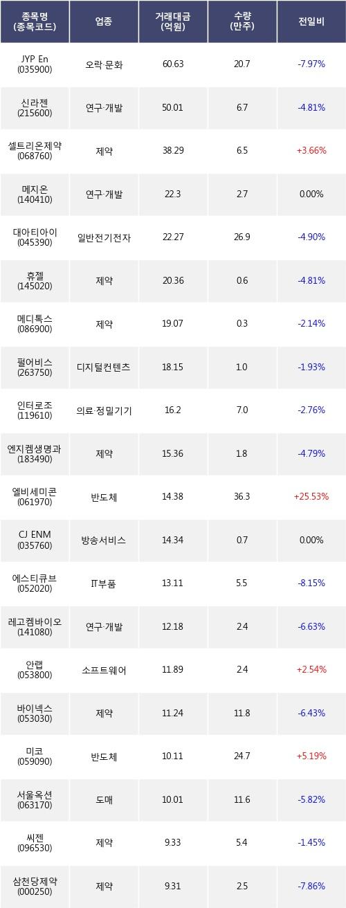[한경로보뉴스] 전일, 외국인 코스닥에서 JYP Ent.(-7.97%), 신라젠(-4.81%) 등 순매도
