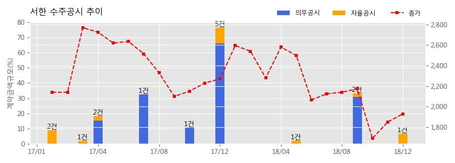 [한경로보뉴스] 서한 수주공시 - 서대구산단 복합지식산업센터사업 349.7억원 (매출액대비 6.61%)