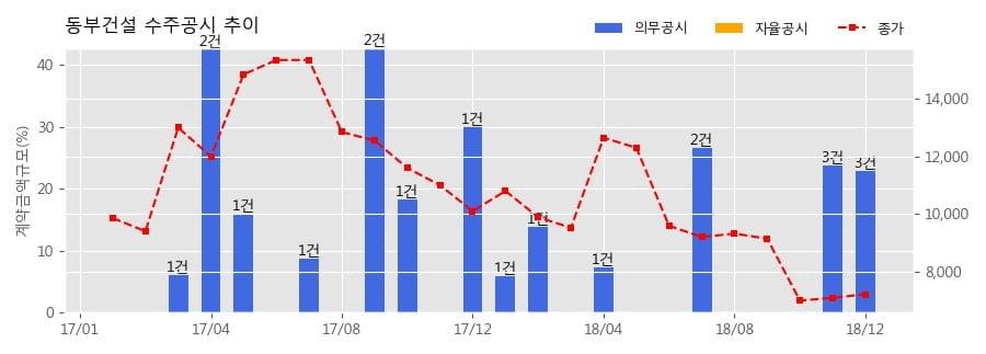 [한경로보뉴스] 동부건설 수주공시 - 양주권 자원회수시설 관리ㆍ운영 위ㆍ수탁 협약 520.8억원 (매출액대비 7.42%)