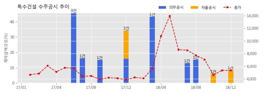 [한경로보뉴스] 특수건설 수주공시 - M16 PH-1 Project 111.2억원 (매출액대비 8.48%)