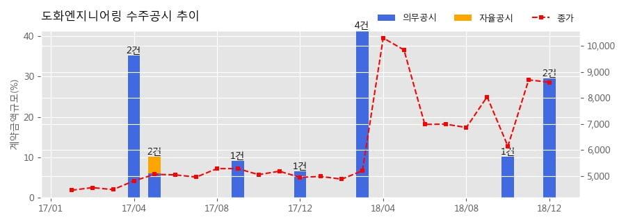 [한경로보뉴스] 도화엔지니어링 수주공시 - 시마 태양광발전사업 건설공사 421.7억원 (매출액대비 10.57%)