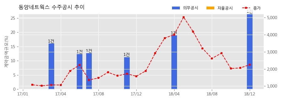 [한경로보뉴스] 동양네트웍스 수주공시 - ICT인프라 통합유지관리 용역 228.9억원 (매출액대비 26.53%)