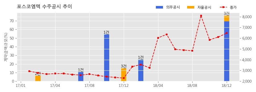 [한경로보뉴스] 포스코엠텍 수주공시 - Al 탈산제 공급 계약 285.7억원 (매출액대비 11.1%)