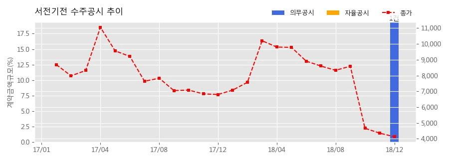 [한경로보뉴스] 서전기전 수주공시 - 여의도 파크원 개발사업 수배전반(저압반) 및 MCC 97.3억원 (매출액대비 19.4%)
