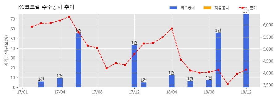 [한경로보뉴스] KC코트렐 수주공시 - 당진 3소결 배가스청정설비 신규제작 512.3억원 (매출액대비 30.4%)