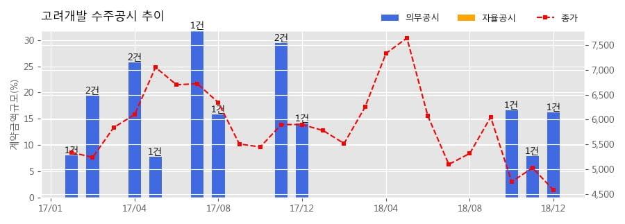 [한경로보뉴스] 고려개발 수주공시 - 새만금~전주간 고속도로 건설공사(제6공구) 1,076.1억원 (매출액대비 16.23%)