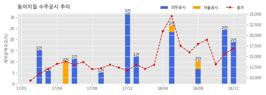 [한경로보뉴스] 동아지질 수주공시 - Land Preparation And Ancillary Works At Changi East Dcm Works 446.7억원 (매출액대비 13.2%)