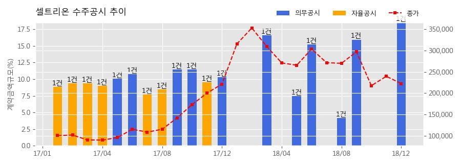 [한경로보뉴스] 셀트리온 수주공시 - 바이오시밀러 항체의약품(허쥬마) 판매 1,760억원 (매출액대비 18.54%)
