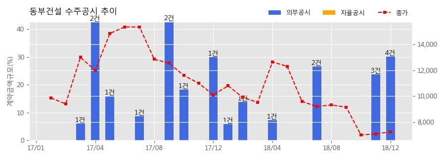 [한경로보뉴스] 동부건설 수주공시 - (NHF제16호)평택고덕 A-1BL 아파트 건설공사 6공구 424.8억원 (매출액대비 6.06%)
