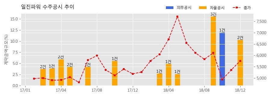 [한경로보뉴스] 일진파워 수주공시 - 고리본부 취수설비 정비공사 66.6억원 (매출액대비 4.73%)