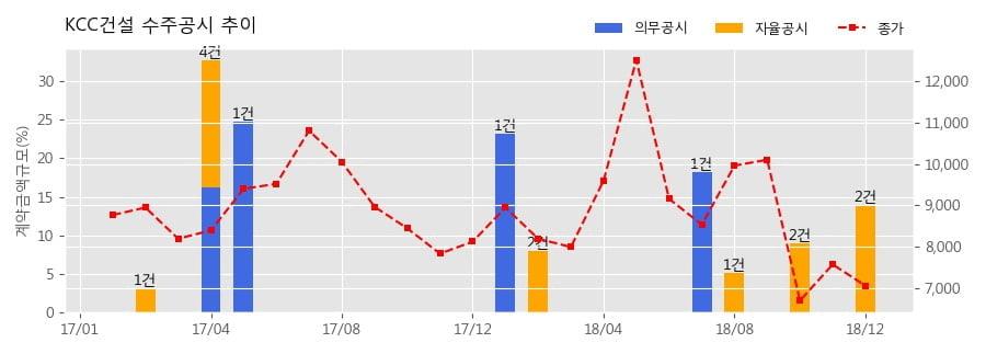 [한경로보뉴스] KCC건설 수주공시 - 진접선(4호선연장)차량기지 1공구(인입선) 건설공사 909.5억원 (매출액대비 6.86%)