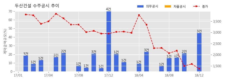 [한경로보뉴스] 두산건설 수주공시 - 새만금~전주간 고속도로 건설공사(제8공구) 1,058.4억원 (매출액대비 6.89%)