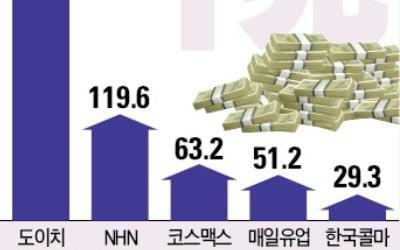 셀트리온·한국콜마 등 '매출 1兆 클럽' 예약