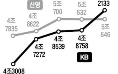 신영, KB에 주식형펀드 3위 내줘