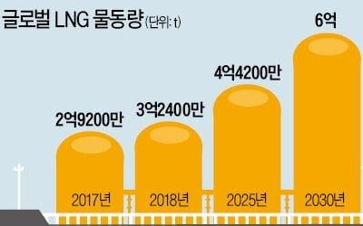 올해 대형 LNG船 싹쓸이…'조선 빅3' 연말까지 수주 훈풍