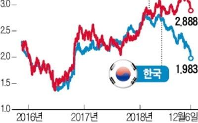 장기 국채 ETF 수익률 '껑충'…한 달간 8%대