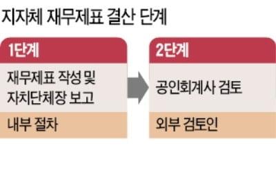 """""""지자체 재정 감시감독 강화 시급…외부감사제 도입해야"""""""