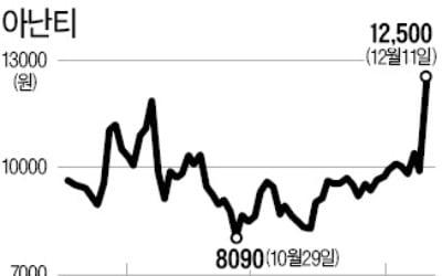 짐 로저스 영입한 아난티 26.7% 급등